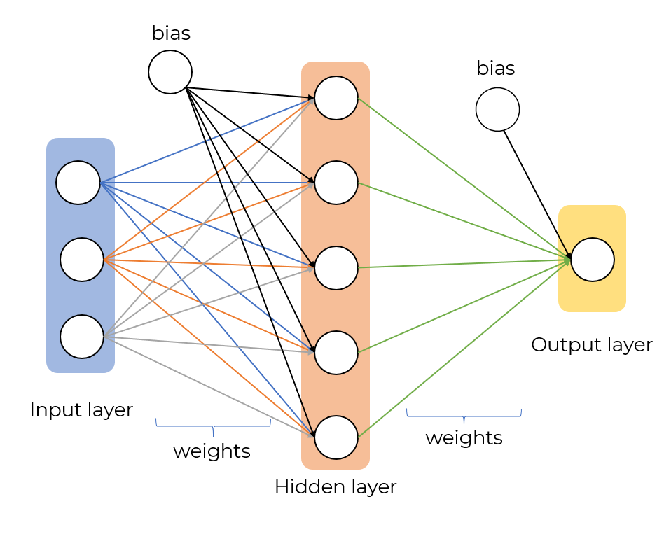 artificial neural network with python